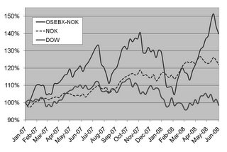 OSE vs Dow Stock Exchange Performance Graph