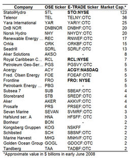 Top Stocks On Oslo Stock Exchange