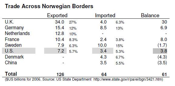 TradeAcrossNorwegianBorders