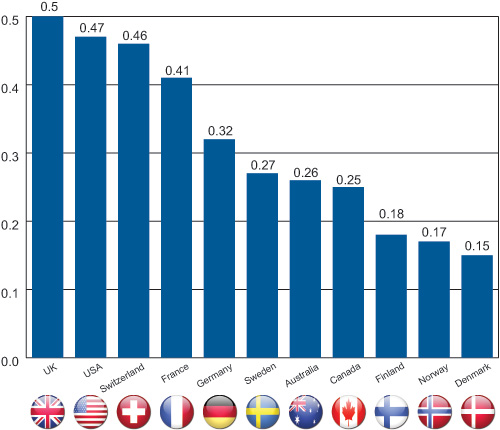 Bar chart: Michael Rogers Intergenerational persistence of incomes for 11 developed countries.
