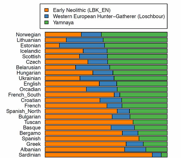 Photo: Extract of Fig. 3, Haak and Lazaridis et.al.  Modern DNA admixture proportions of Yamnaya ancestry; LBK_EN from site near Stuttgart, Loschbour from site in Luxembourg.