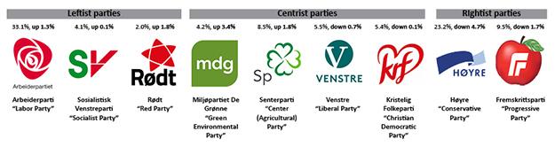 Political parties shift left