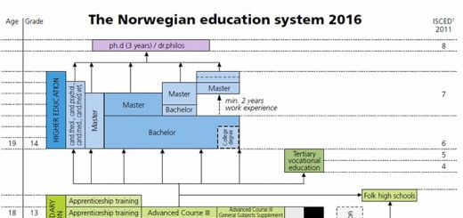 Image: Statistics Norway Image taken from page 2 of Facts about education in Norway.