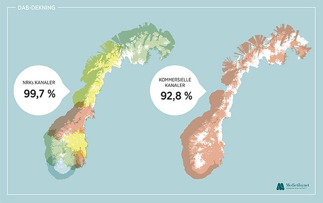 digital radio broadcasting in Norway