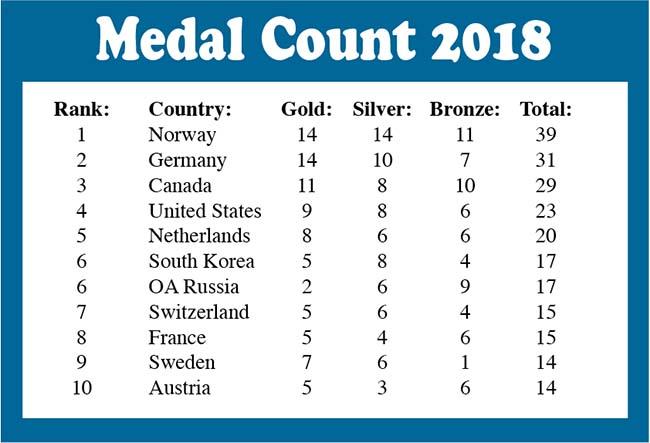 Pyeongchang Medal Count
