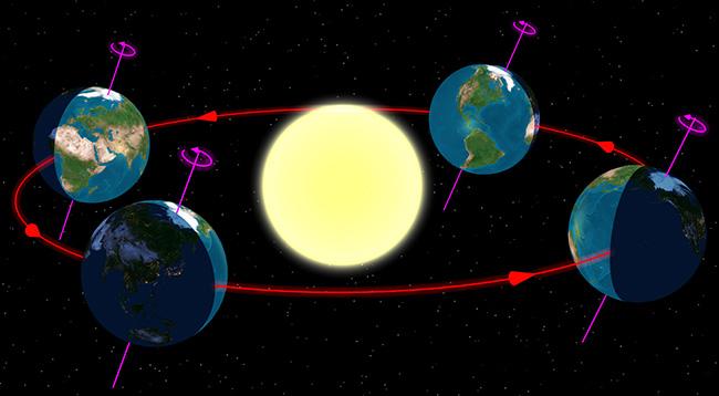 equinox - Winter Solstice