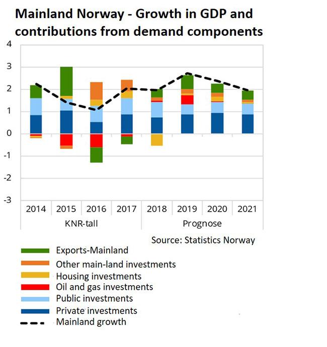 Norwegian economy